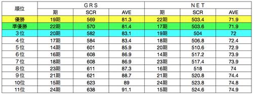 2014golf_reguler_score.png