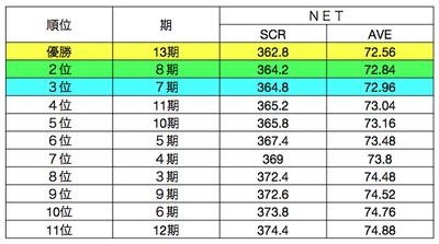2014golf_senior_score.png
